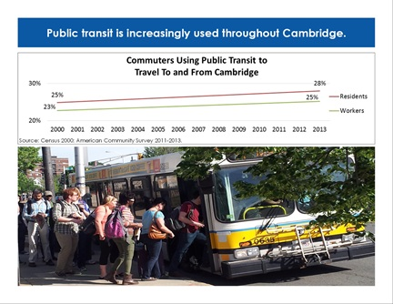 Transportation Trends page 12: Public transit is increasingly used throughout Cambridge.