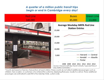 Transportation Trends page 13: A quarter of a million public transit trips begin or end in Cambridge every day!