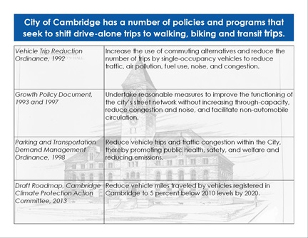 Transportation Trends page 16: City of Cambridge has a number of policies and programs that shift drive-alone trips to sustainable travel.