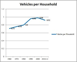 Vehicles per household