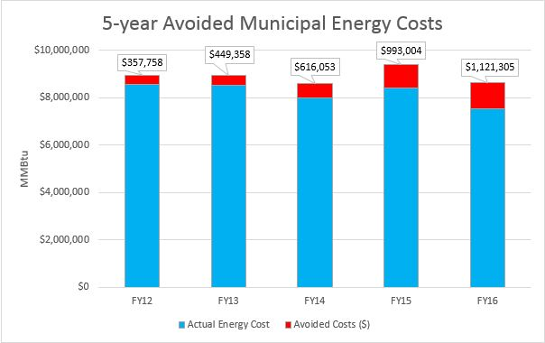 Avoided Energy Costs Chart